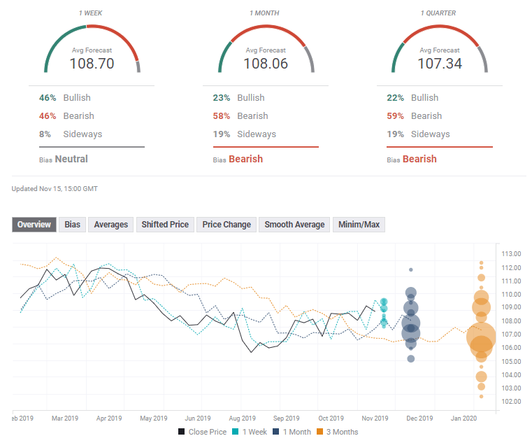 USD JPY FX Poll forex experts November 18 22 2019