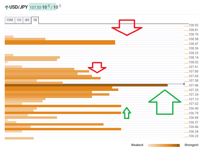 USD JPY confluence analysis October 10  2019