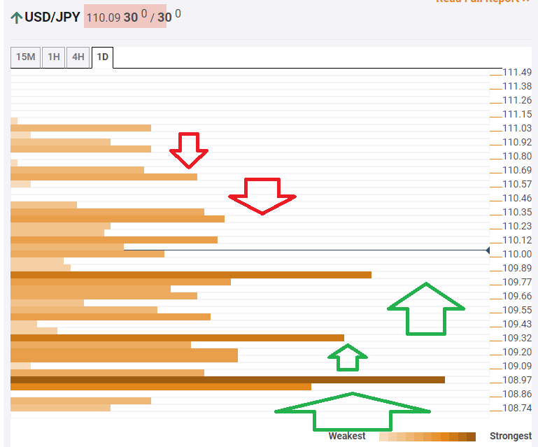 USD JPY technical confluence January 14 2020