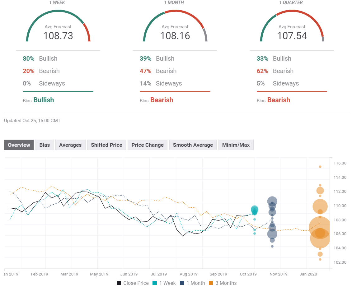USD JPY weekly FX Poll October 28 November 1 2019