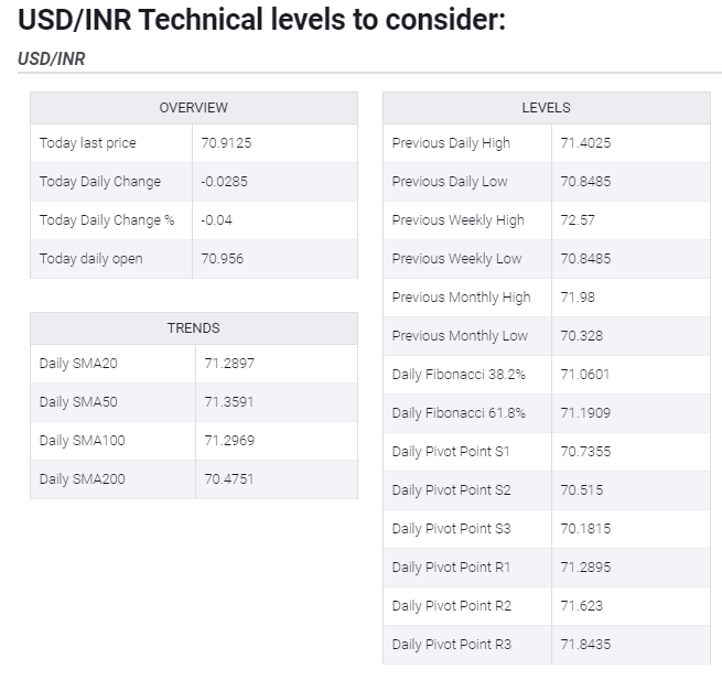 USDINR Technical levels