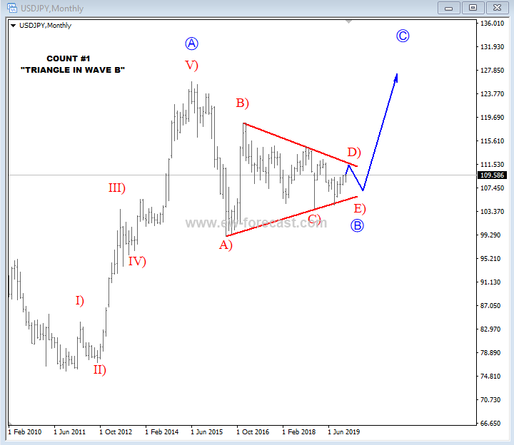 USD/JPY Price Forecast 2020 - Elliott Wave Analysis