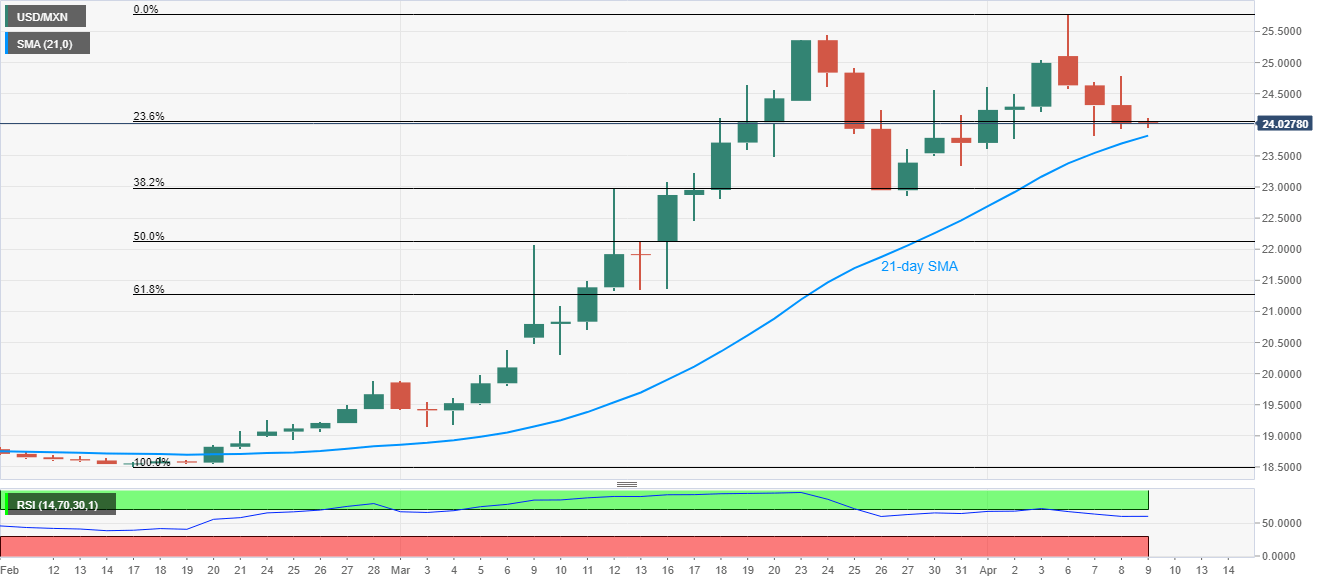 USD/MXN Price Analysis: Mexican peso nears the upside barrier | Forex Crunch
