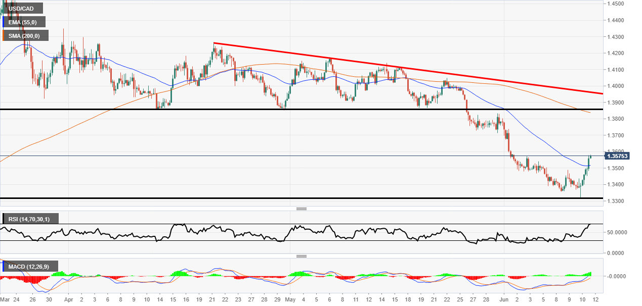 USD/CAD reversal