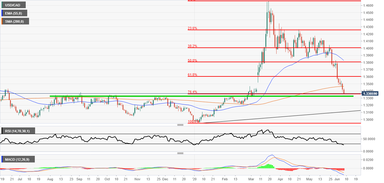 USDCAD support levels