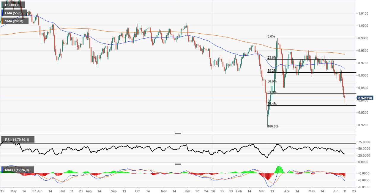 USD/CHF risk off