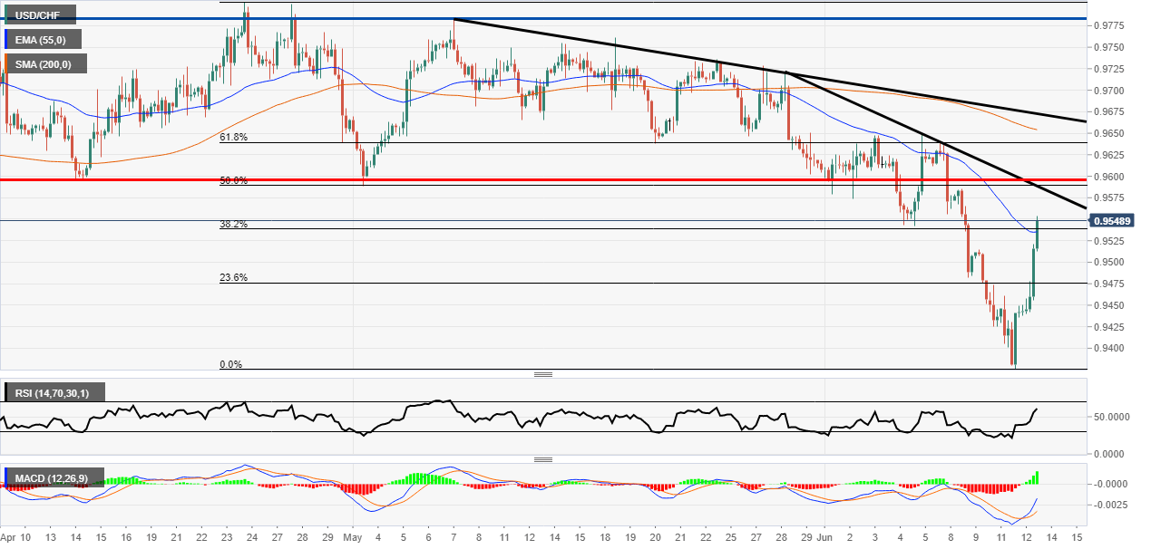 USD/CHF push higher