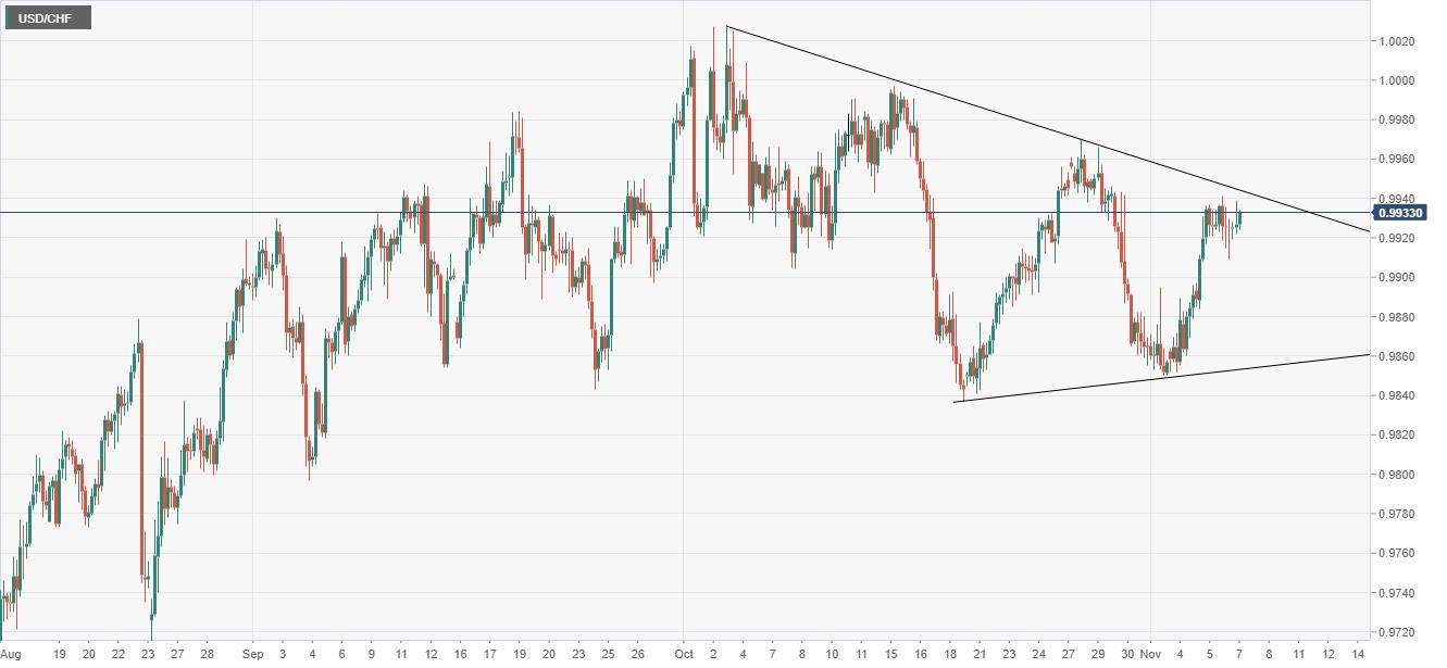 USD/CHF analysis