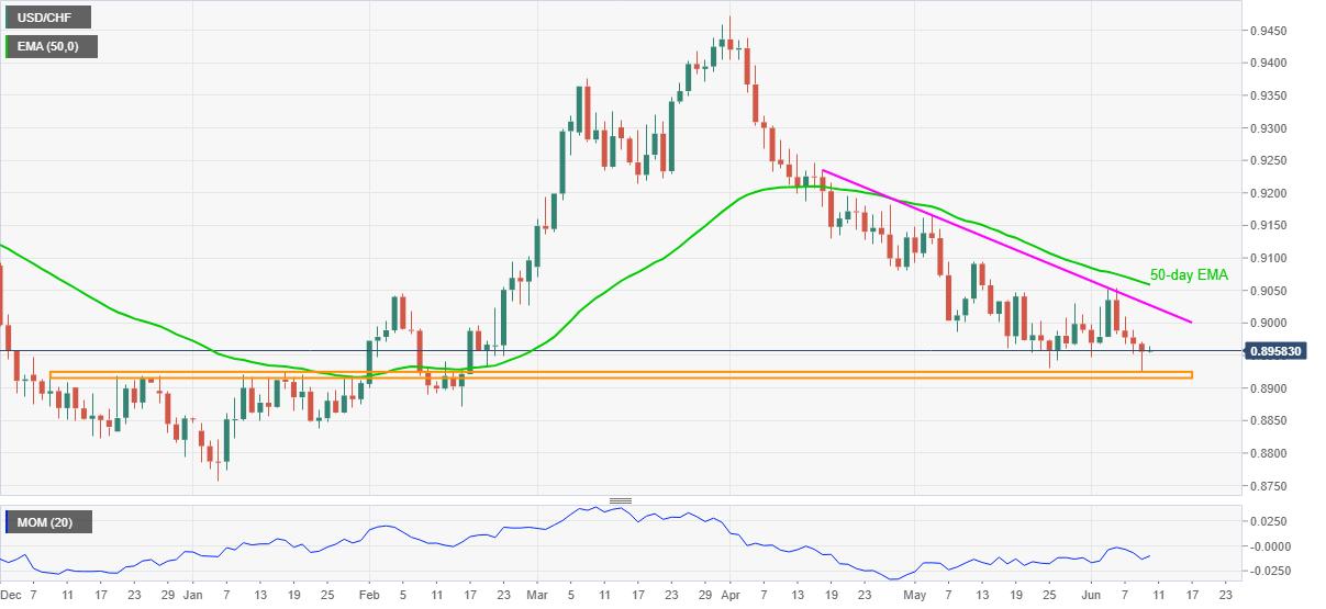 Grafik USD/CHF