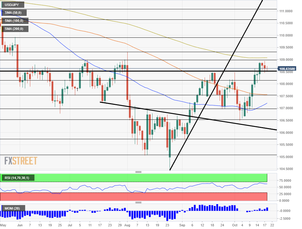 USD JPY technical analysis October 21 25 2019