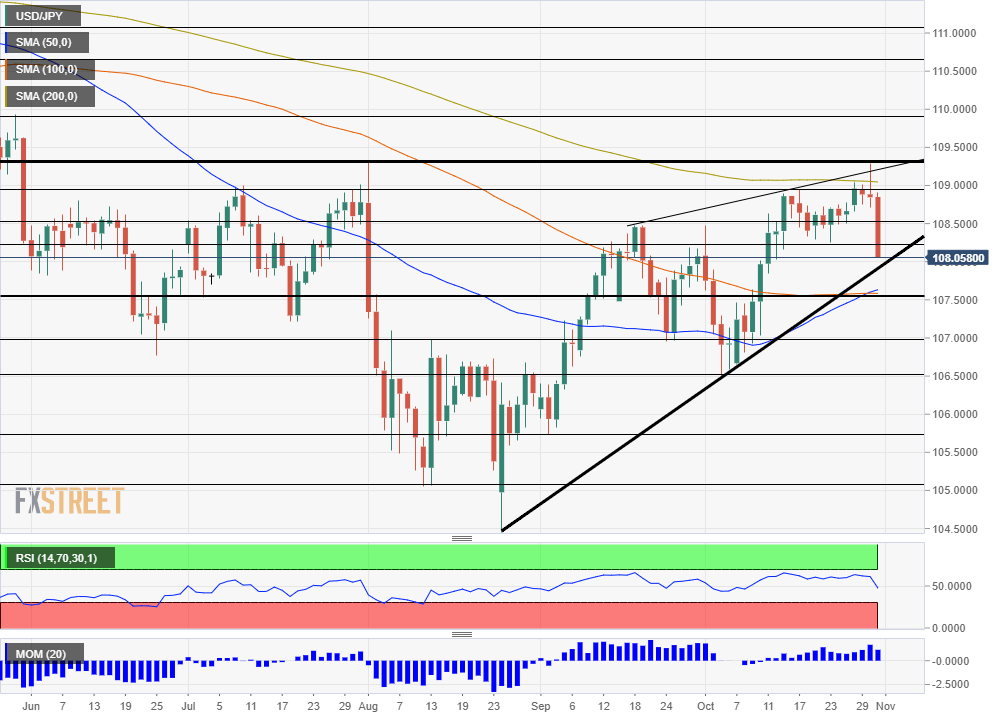 USD JPY technical analysis November 4 8 2019