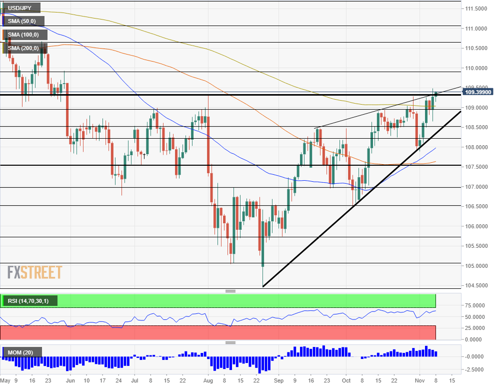 USD JPY technical analysis November 11 15 2019