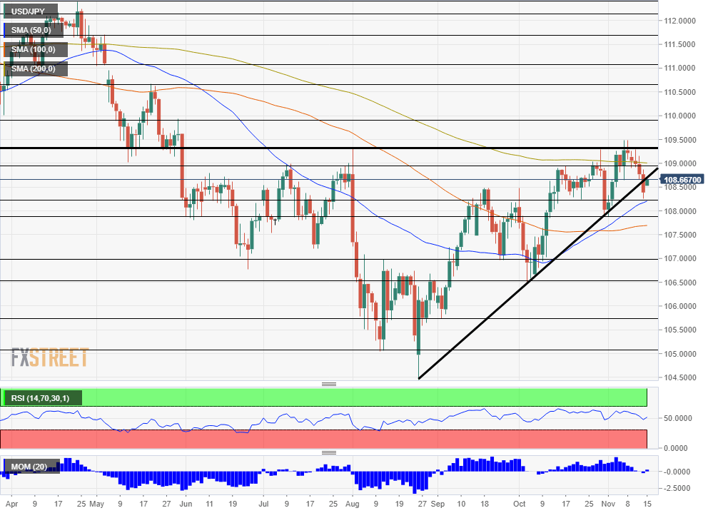 USD JPY technical analysis November 18 22 2019