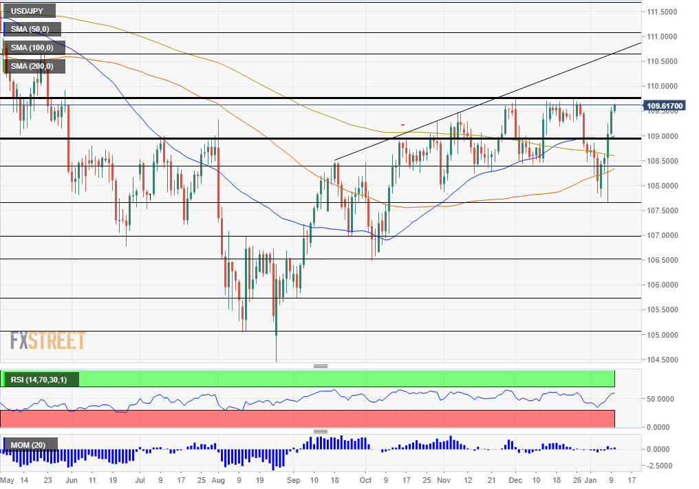 USD JPY Technical Analysis January 13 17 2020