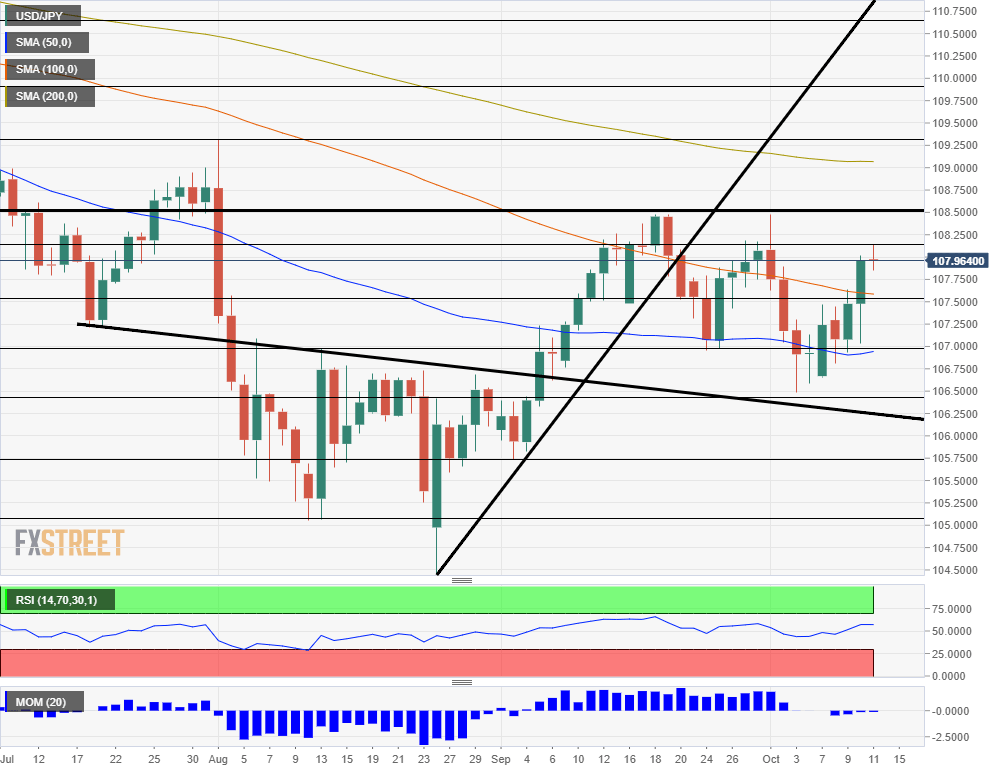 USD JPY technical analysis October 14 21 2019