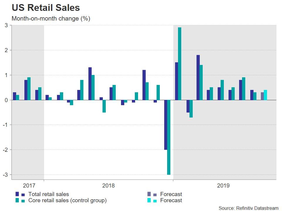 Retail Sales US
