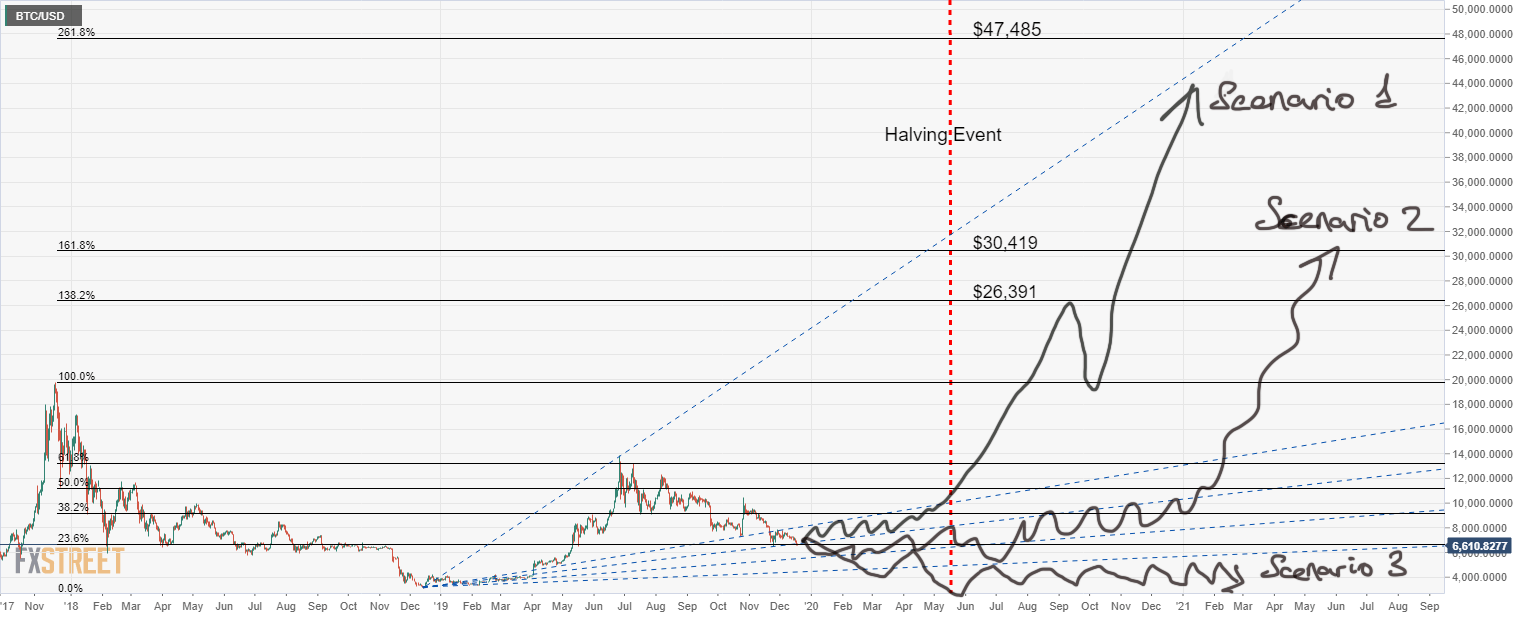 Bitcoin Price Forecast 2020 - Three scenarios