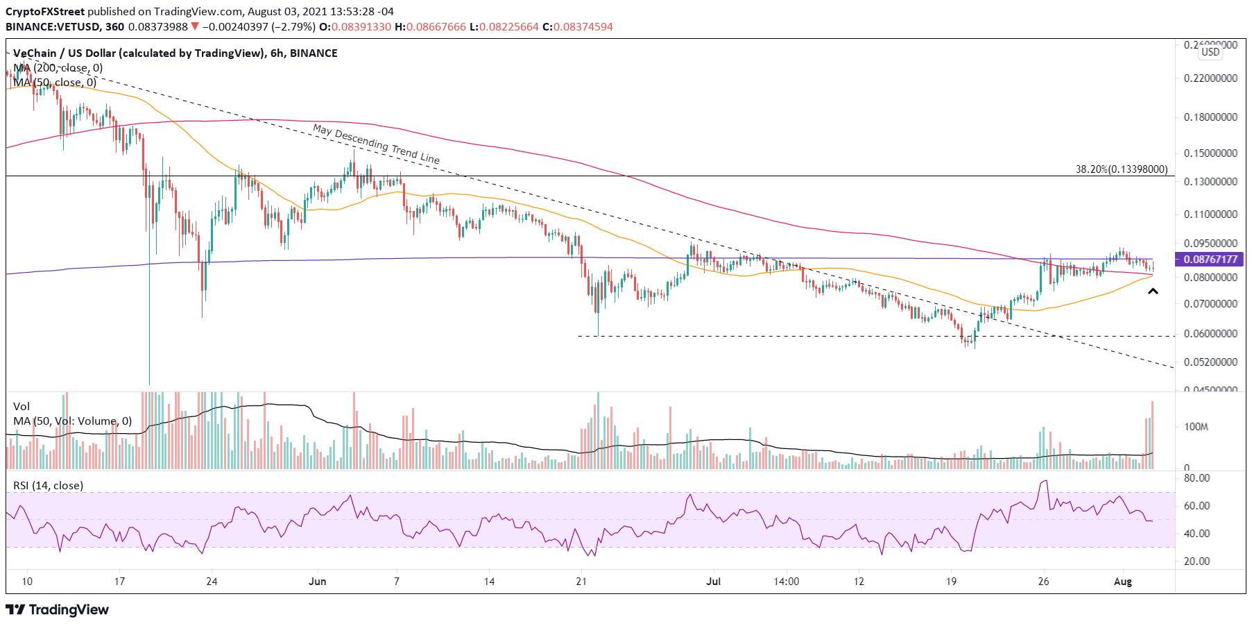 VET/USD 6-hour chart