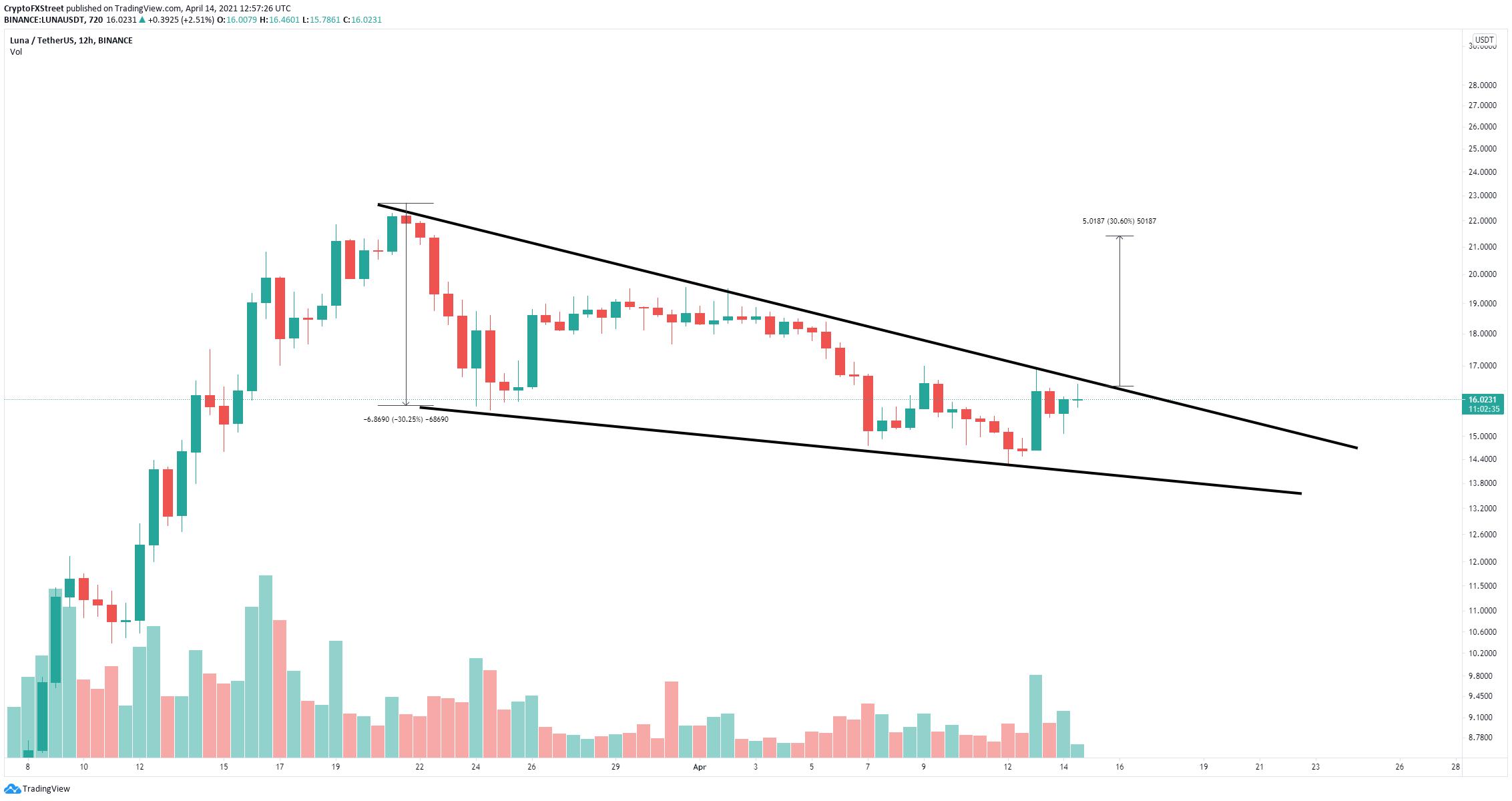 luna price