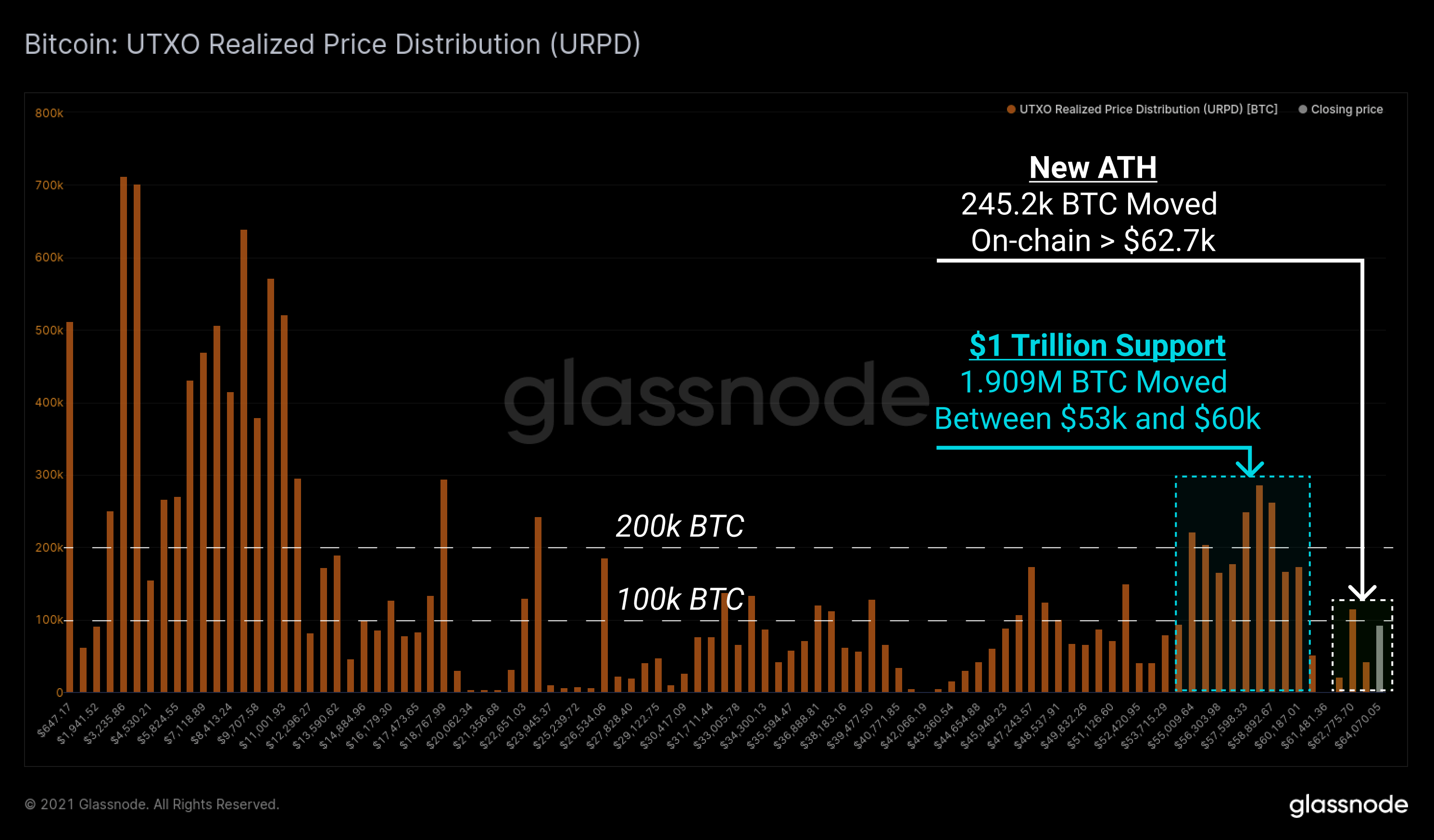 Bitcoin UTXO realized price distribution