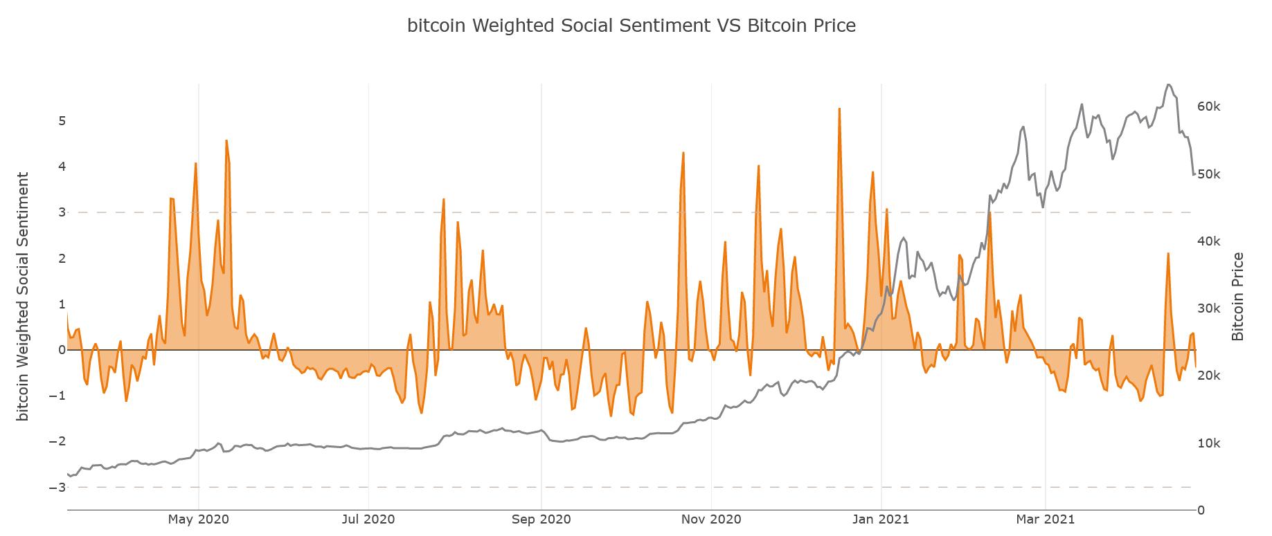 Bitcoin social sentiment
