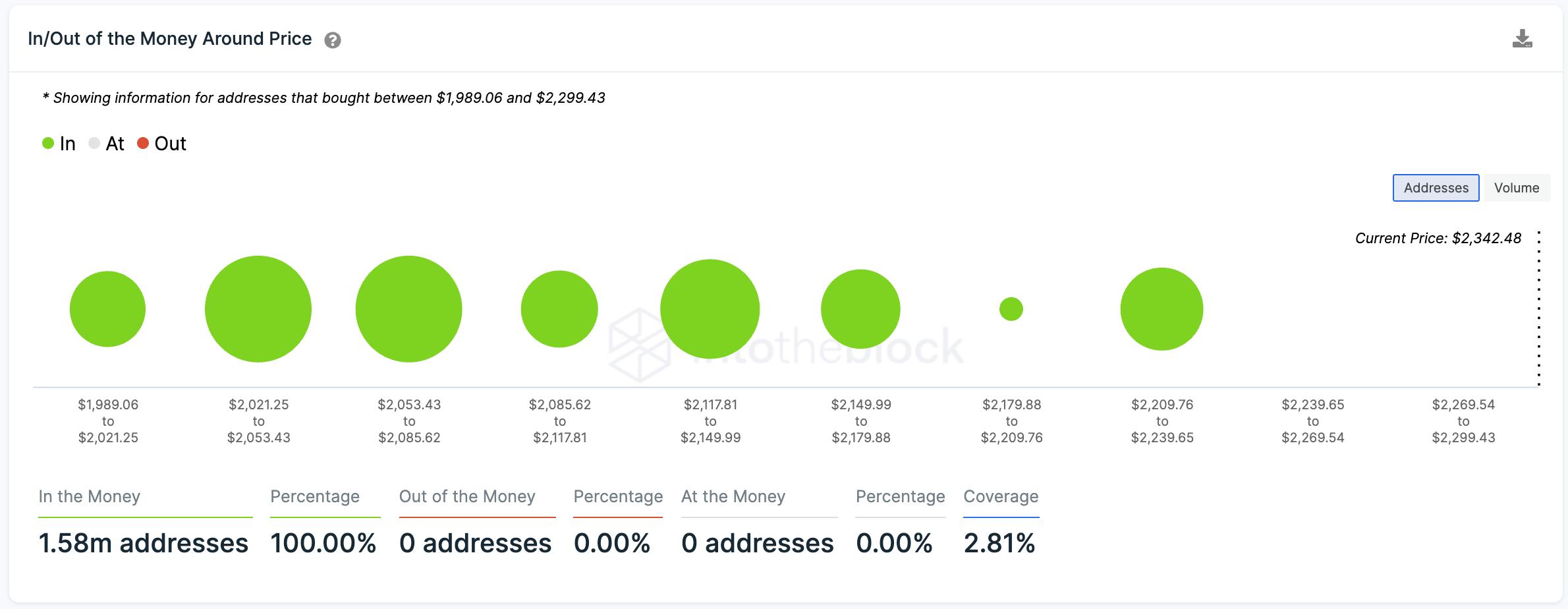 Ethereum IOMAP verileri