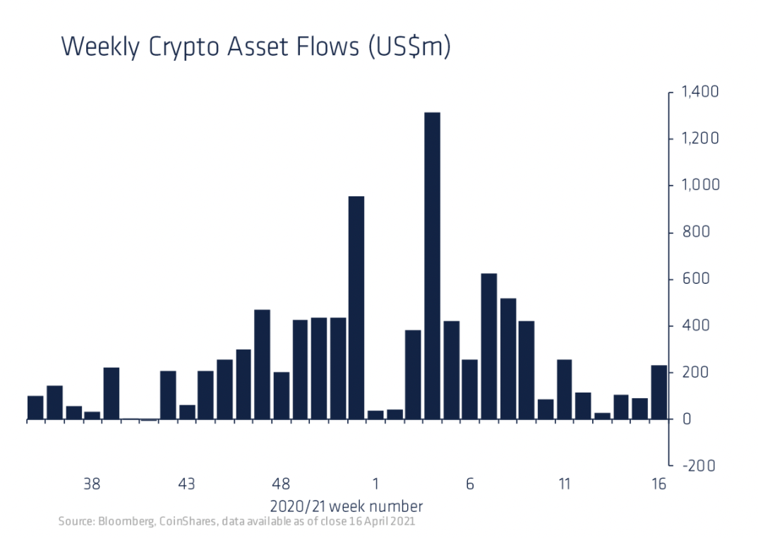 Weekly crypto asset inflows