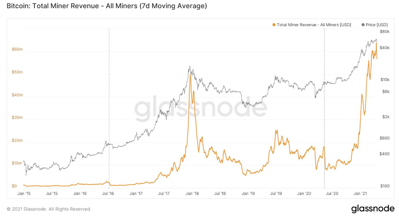 Bitcoin total miner revenue