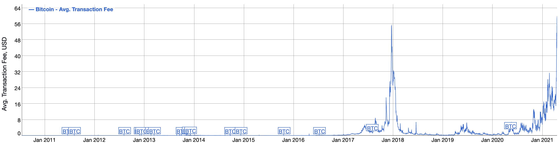 Bitcoin average transaction fees