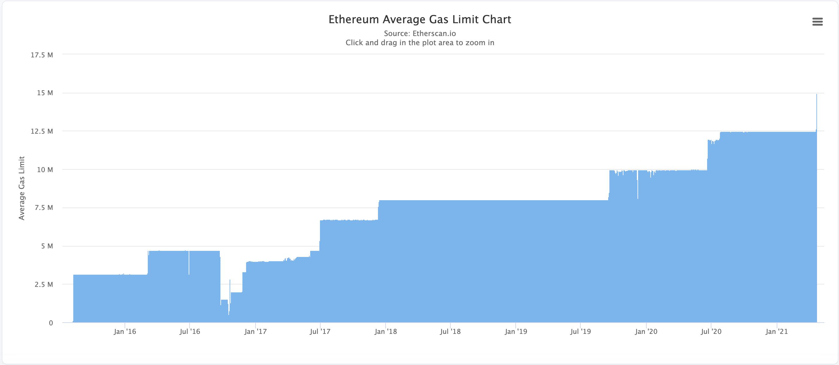 Ethereum average gas fees