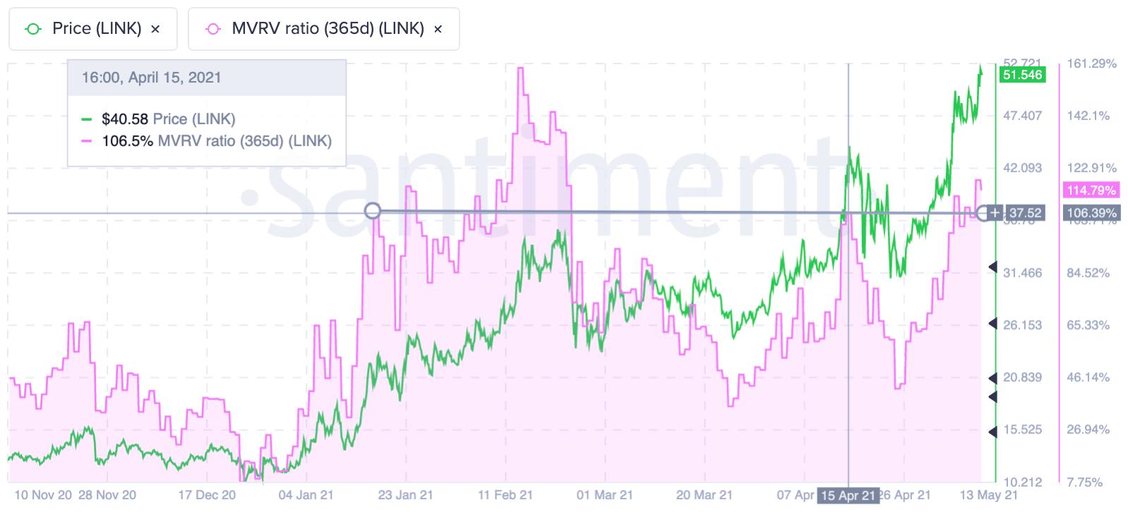 LINK 365 day MVRV ratio