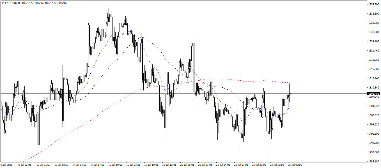 XAU/USD