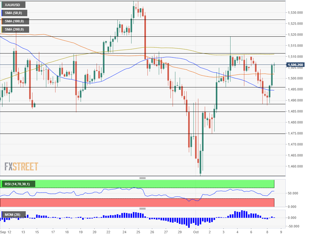 Gold technical analysis October 8 2019