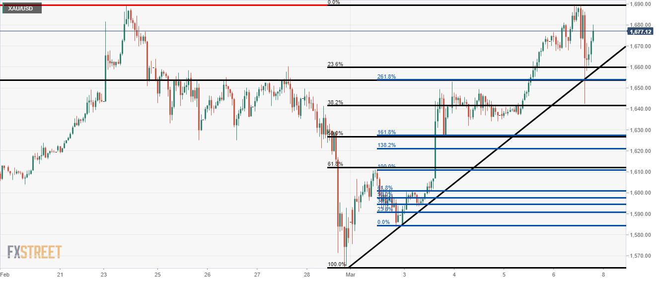 Gold Price Ysis Harmonic Patterns