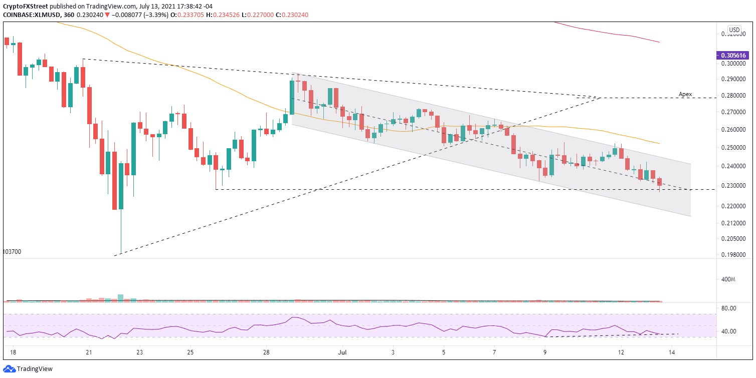 XLM/USD 6-hour chart