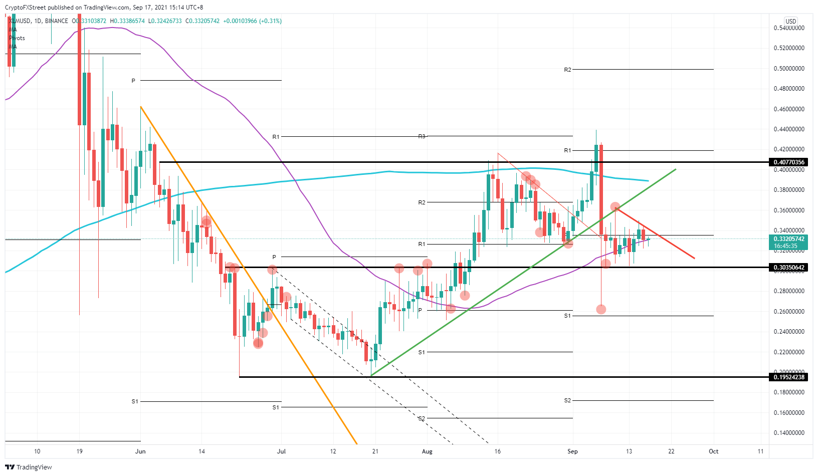 XLM/USD daily chart