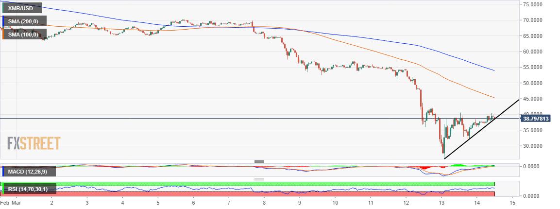 XMR/USD price chart