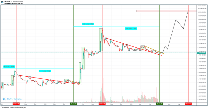 XRP/USD Price Projection 2020