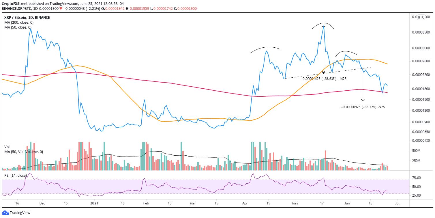 XRP/BTC daily chart