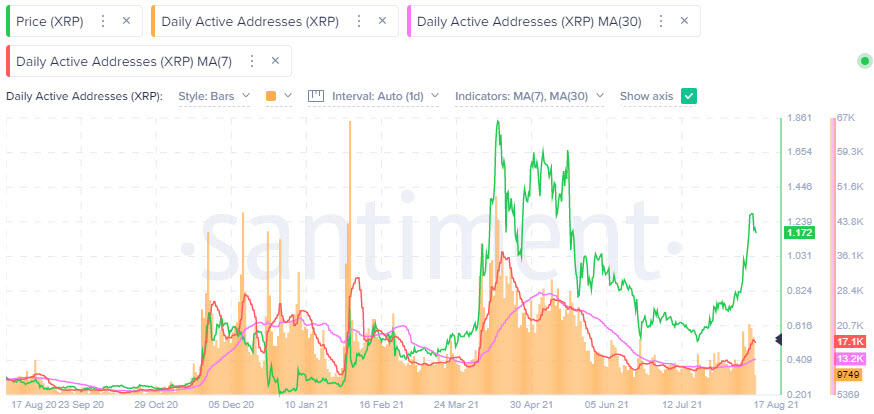 XRP daily active addresses (DAA) - Santiment