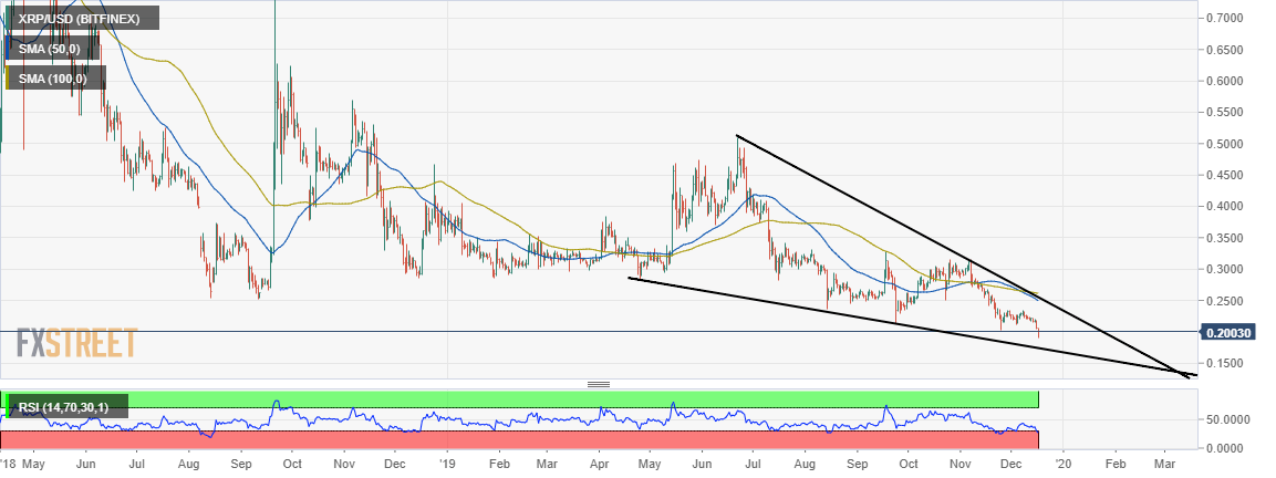 XRP/USD Price Analysis 2020 - Daily Chart