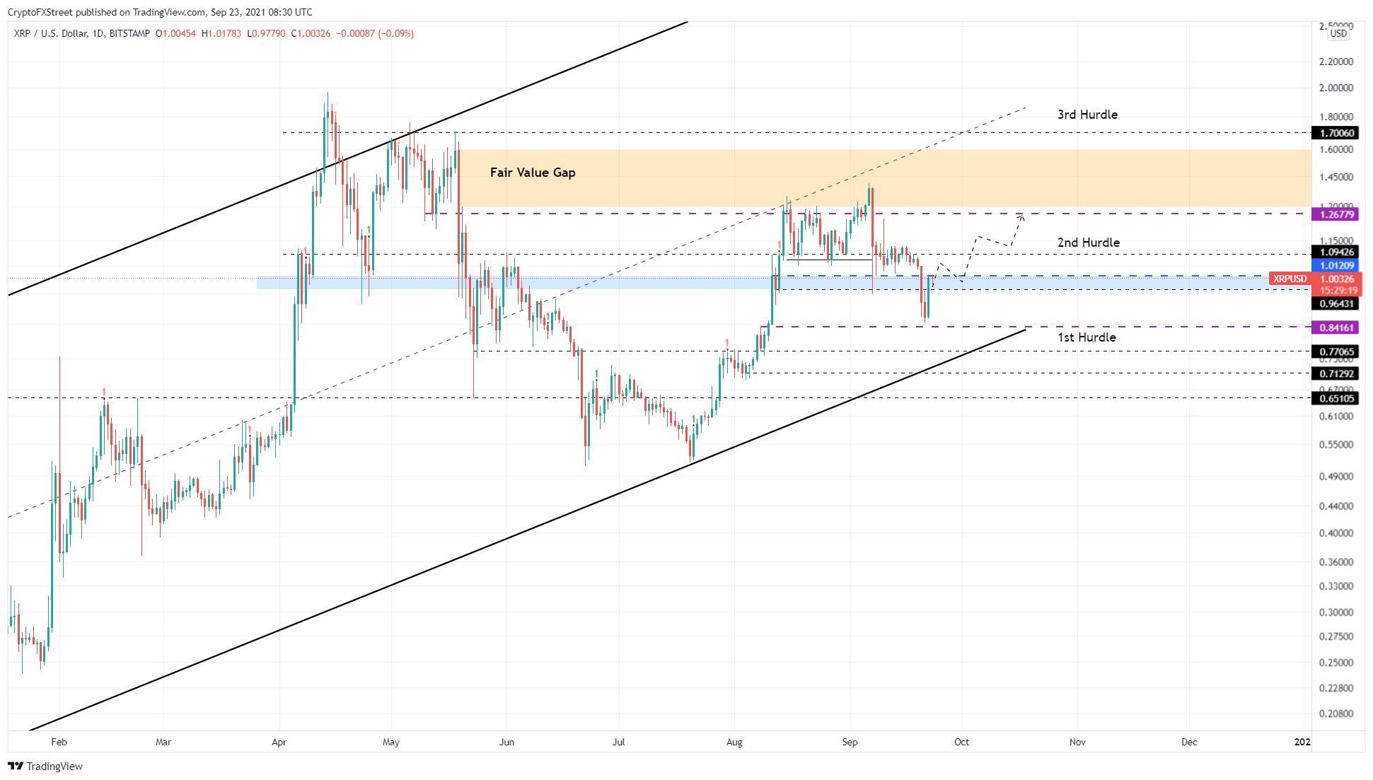 XRP/USDT 1-day chart