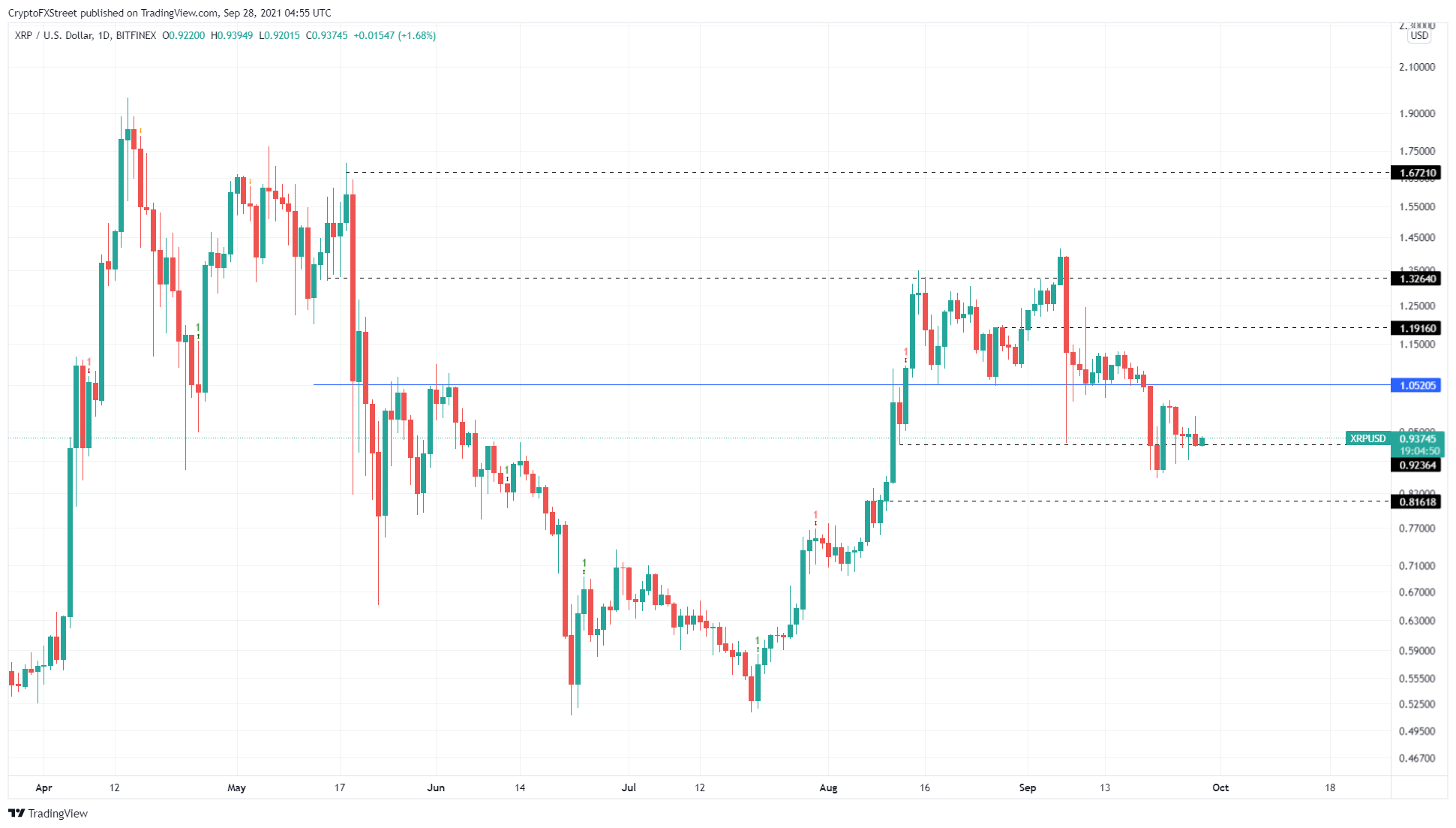 XRP/USD 1-day chart