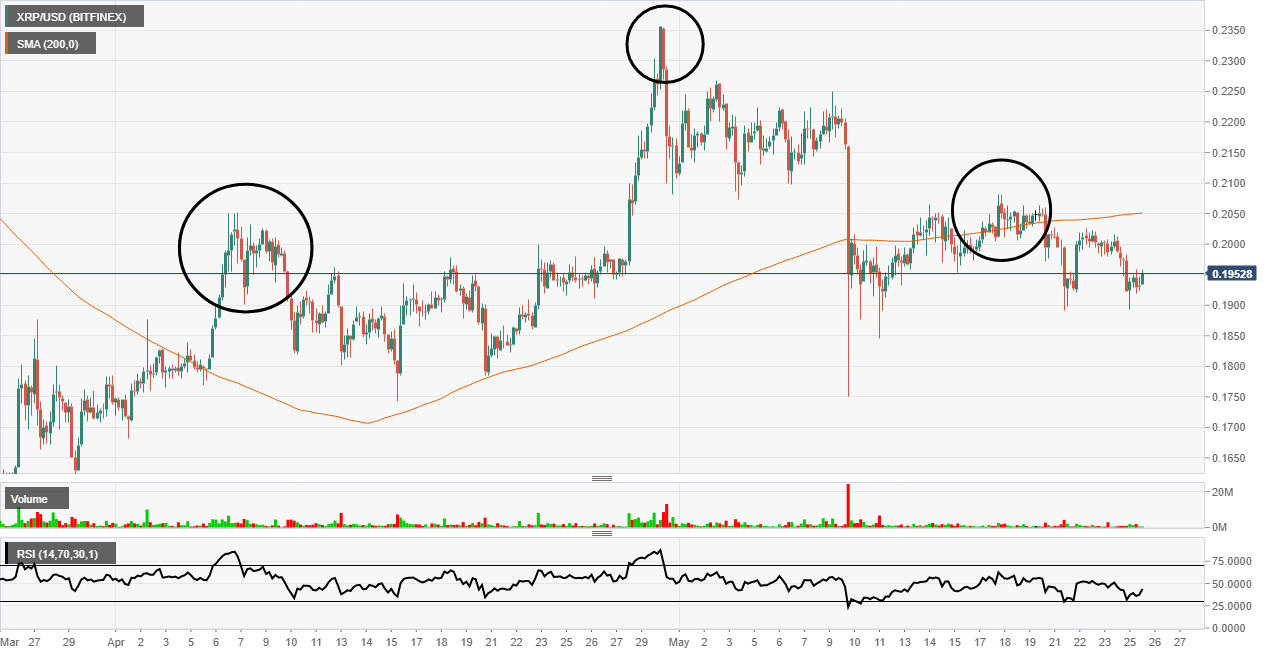 XRP head and shoulders pattern