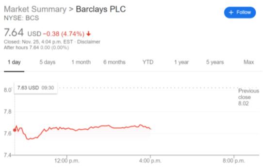 BCS stock price chart
