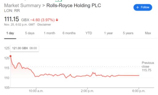 RR stock price chart
