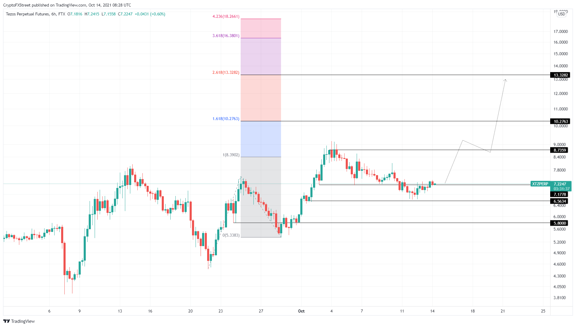 XTZ/USDT 6-hour chart