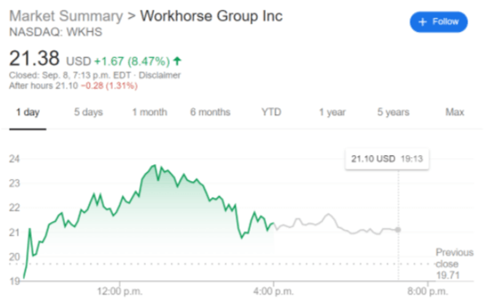 WKHS stock price chart