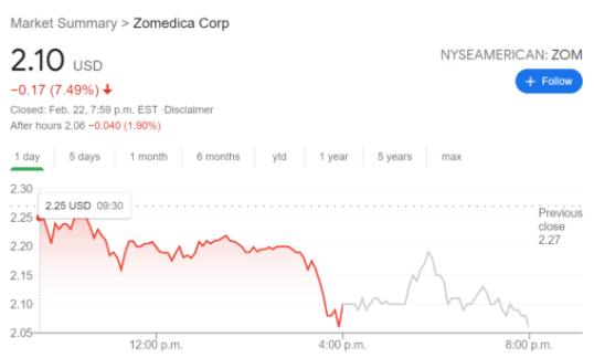 ZOM stock price chart