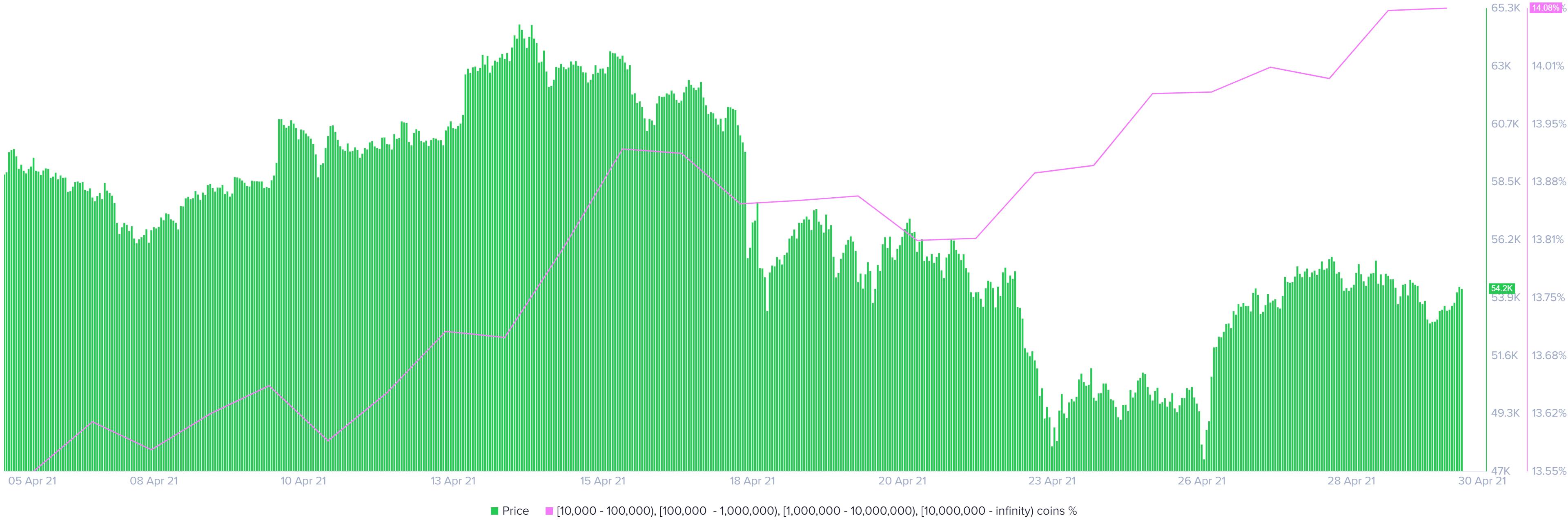 BTC supply distribution chart